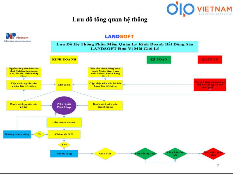 Tại sao chủ đầu tư cùng sàn môi giới lẻ cần sử dụng phần mềm quản lý bất động sản Landsoft ?