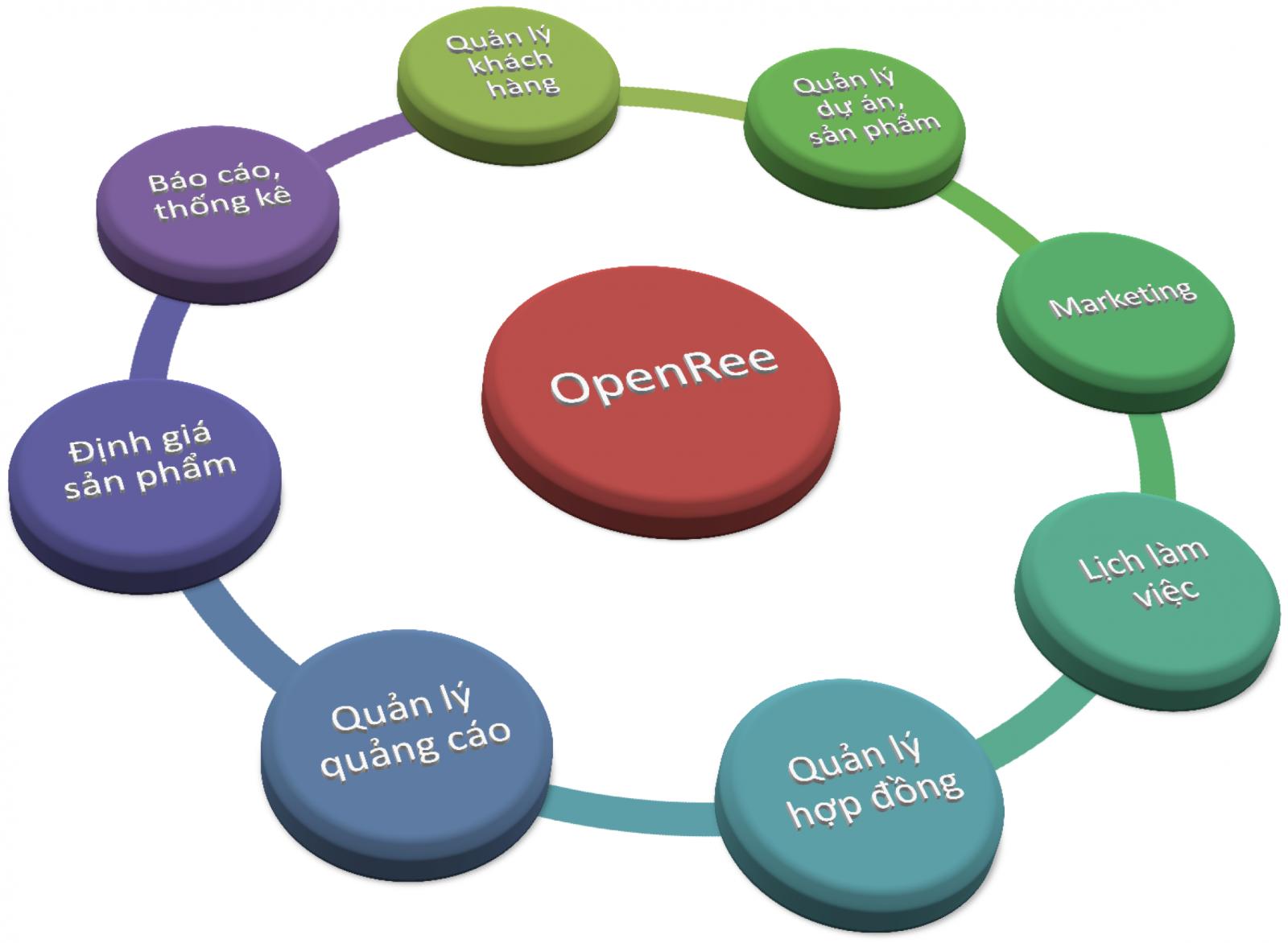 Quản lý kinh doanh bất động sản bằng phần mềm - Cánh tay đắc lực của nhân viên môi giới bất động sản