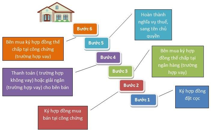 Từ A-Z mọi thông tin liên quan về hợp đồng đặt cọc - mua bán bất động sản